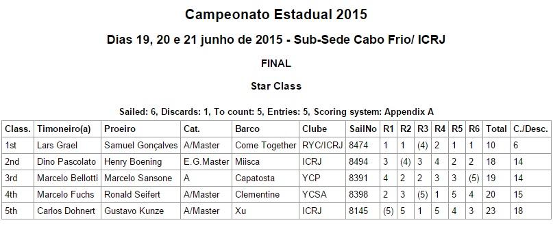 Sumula-Campeonato-Estadual-de-Star-2015