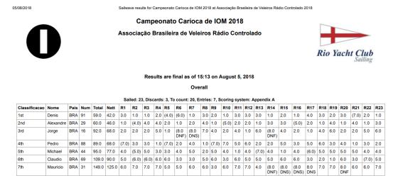 Súmula final - Campeonato Carioca de IOM 2018